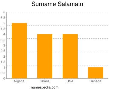 Surname Salamatu