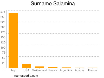Surname Salamina