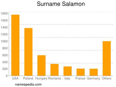 Surname Salamon