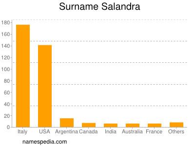 Surname Salandra