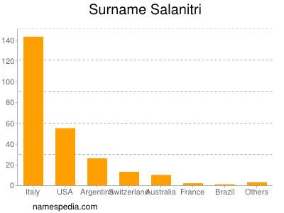Surname Salanitri