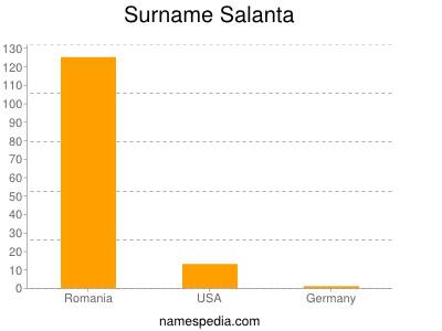 Surname Salanta