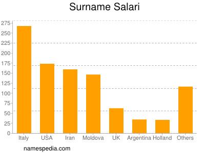 Surname Salari