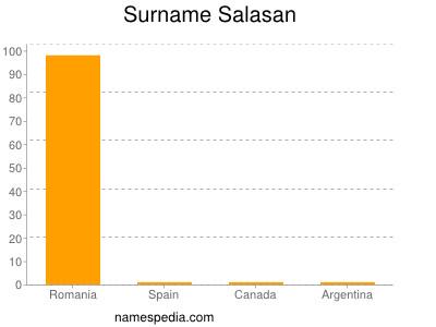 Surname Salasan