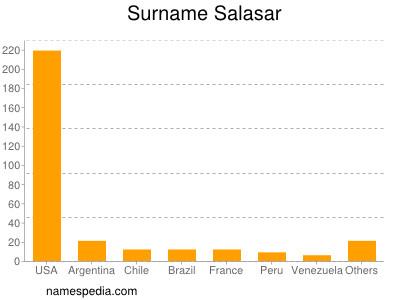Surname Salasar