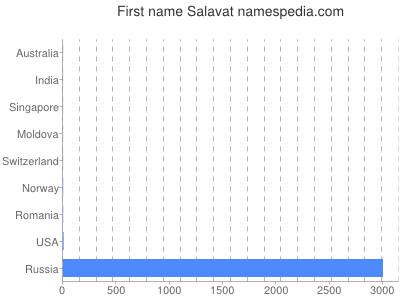 Given name Salavat