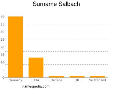 Surname Salbach