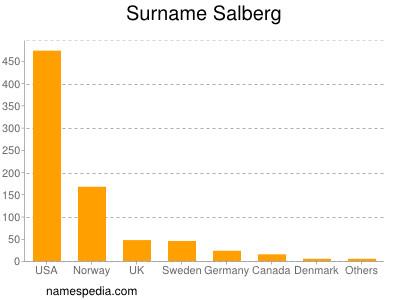 Surname Salberg