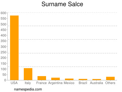 Surname Salce