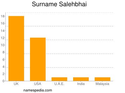 Surname Salehbhai