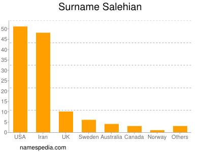 Surname Salehian