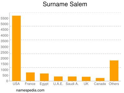 Surname Salem