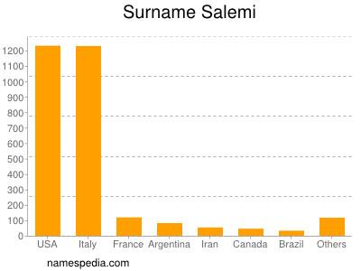Surname Salemi