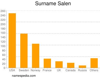 Surname Salen