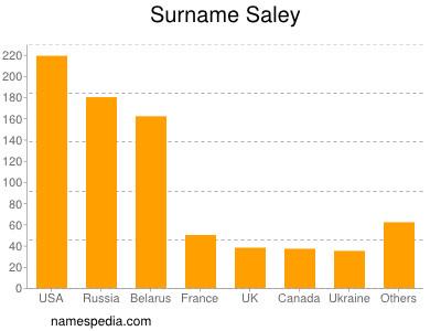 Surname Saley