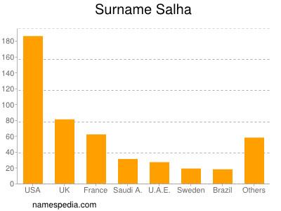 Surname Salha