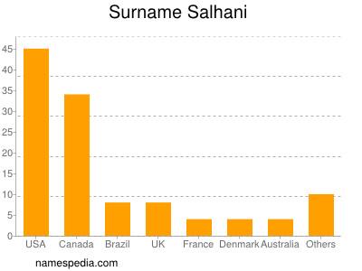 Surname Salhani