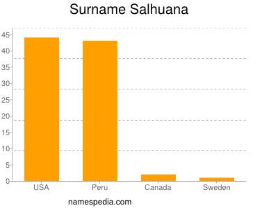Surname Salhuana