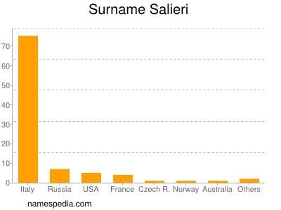 Surname Salieri