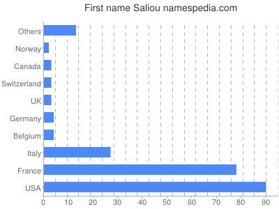 Given name Saliou