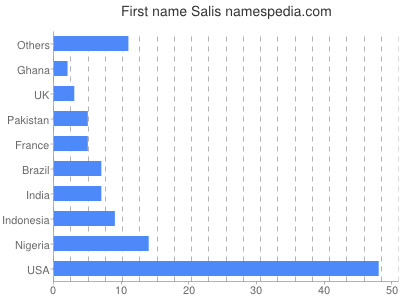 Given name Salis