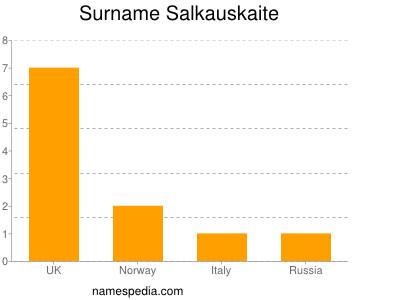 Surname Salkauskaite