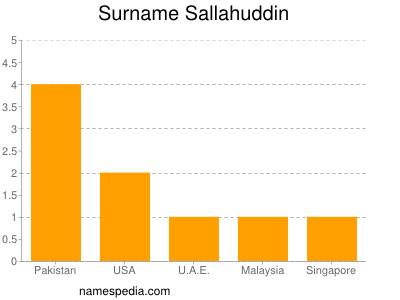 Surname Sallahuddin