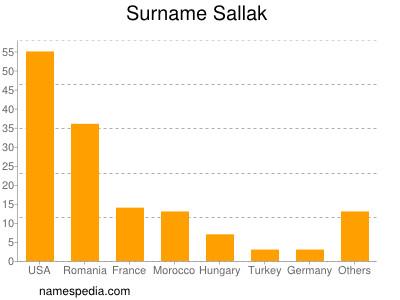 Surname Sallak