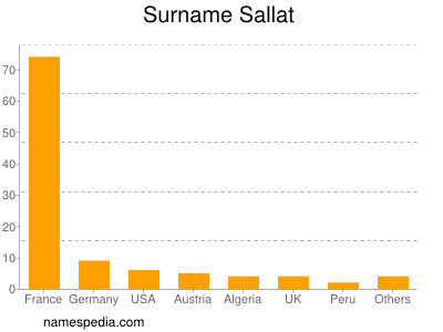 Surname Sallat