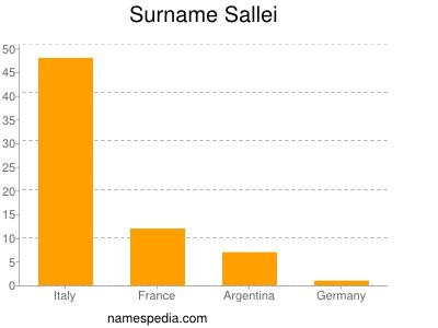 Surname Sallei