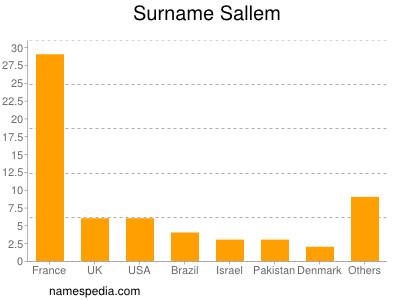 Surname Sallem