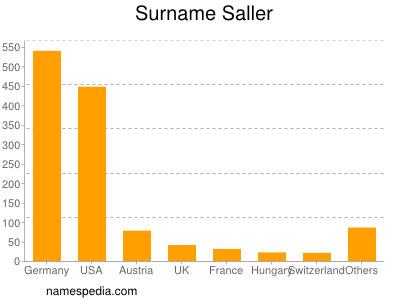Surname Saller