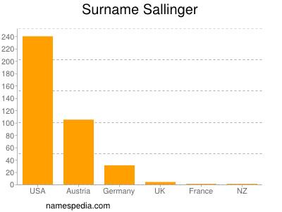 Surname Sallinger