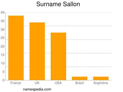 Surname Sallon