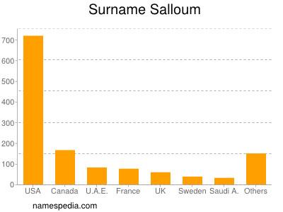 Surname Salloum