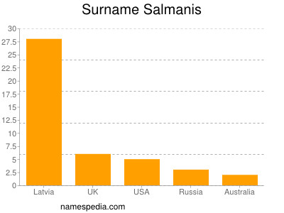 Surname Salmanis