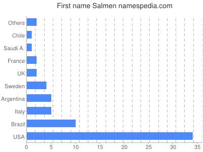 Given name Salmen