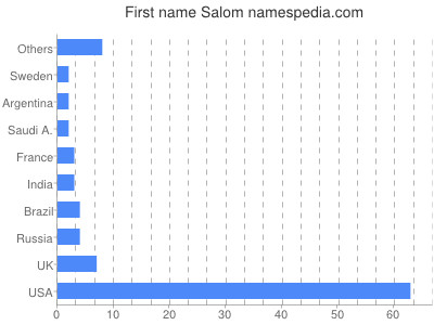 Given name Salom