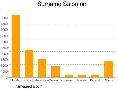Surname Salomon