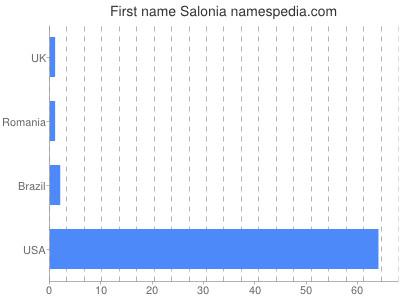 Given name Salonia