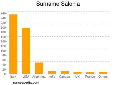 Surname Salonia