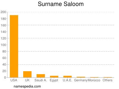 Surname Saloom