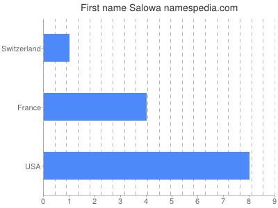 Given name Salowa