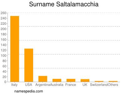 Familiennamen Saltalamacchia