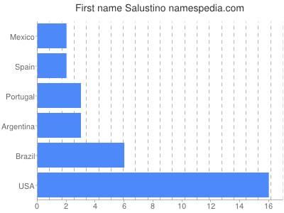 prenom Salustino