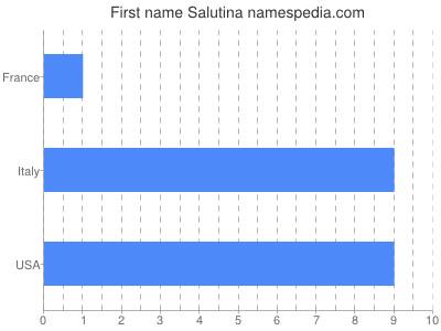Given name Salutina