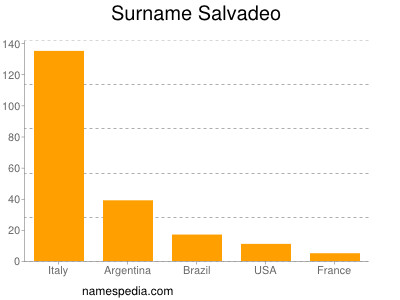 nom Salvadeo