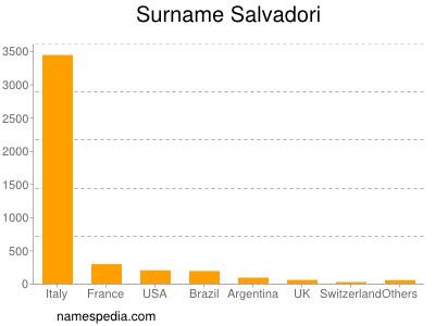 Surname Salvadori