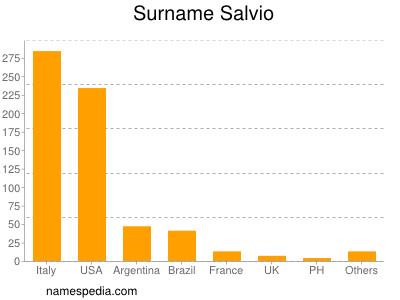 Surname Salvio