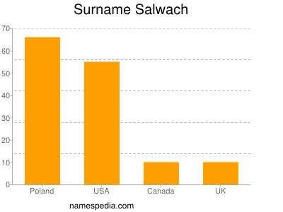Surname Salwach